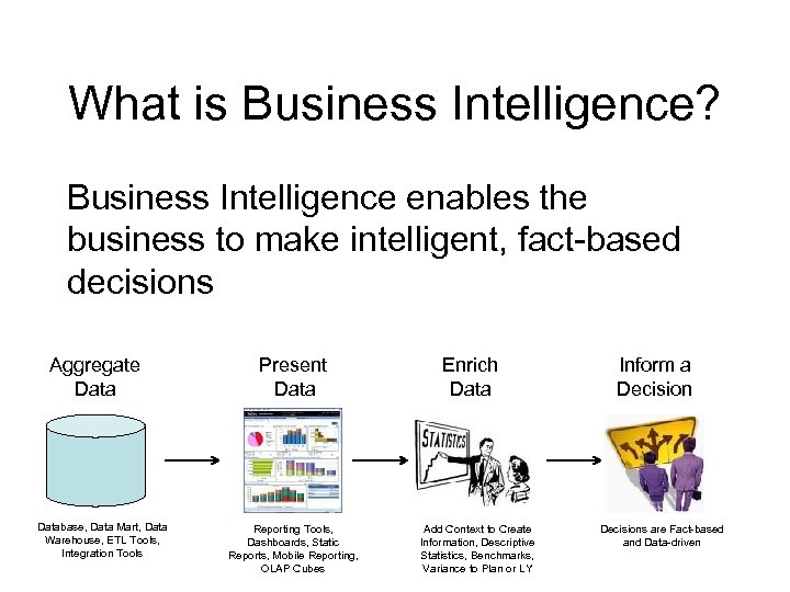 What is Business Intelligence? Business Intelligence enables the business to make intelligent, fact-based decisions