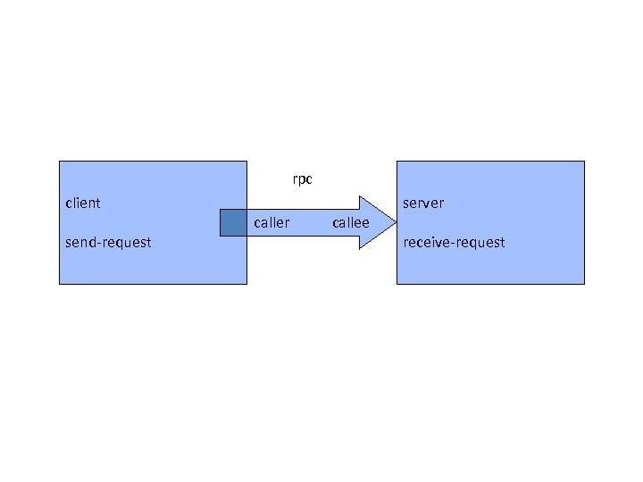 rpc client send-request caller callee server receive-request