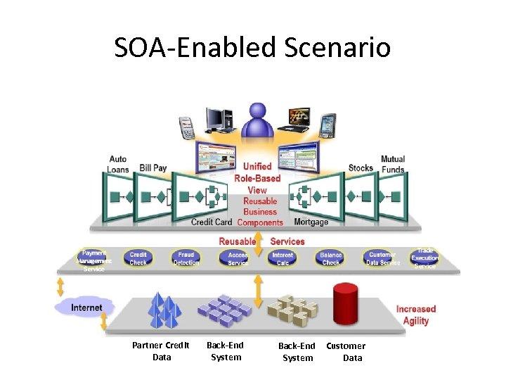 SOA-Enabled Scenario Partner Credit Data Back-End System Customer Data