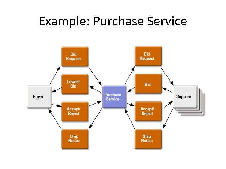 Example: Purchase Service