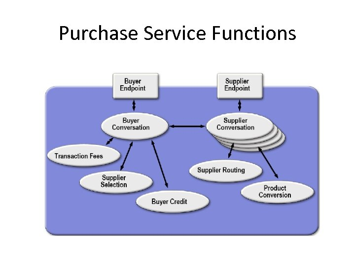 Purchase Service Functions