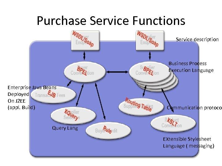 Purchase Service Functions Service description Business Process Execution Language Enterprise Java Beans Deployed On