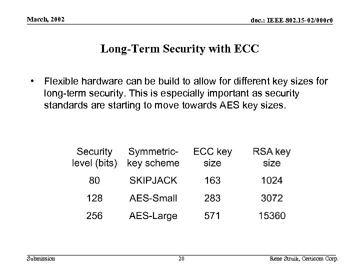 March, 2002 doc. : IEEE 802. 15 -02/000 r 0 Long-Term Security with ECC