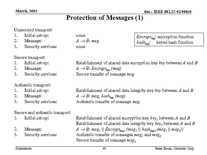 March, 2002 Protection of Messages (1) doc. : IEEE 802. 15 -02/000 r 0