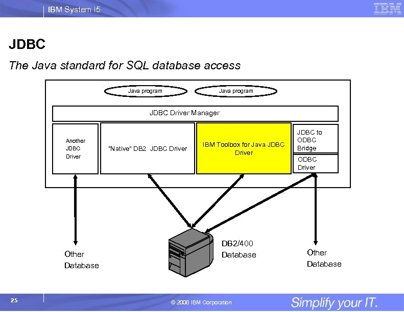IBM System i 5 JDBC The Java standard for SQL database access Java program