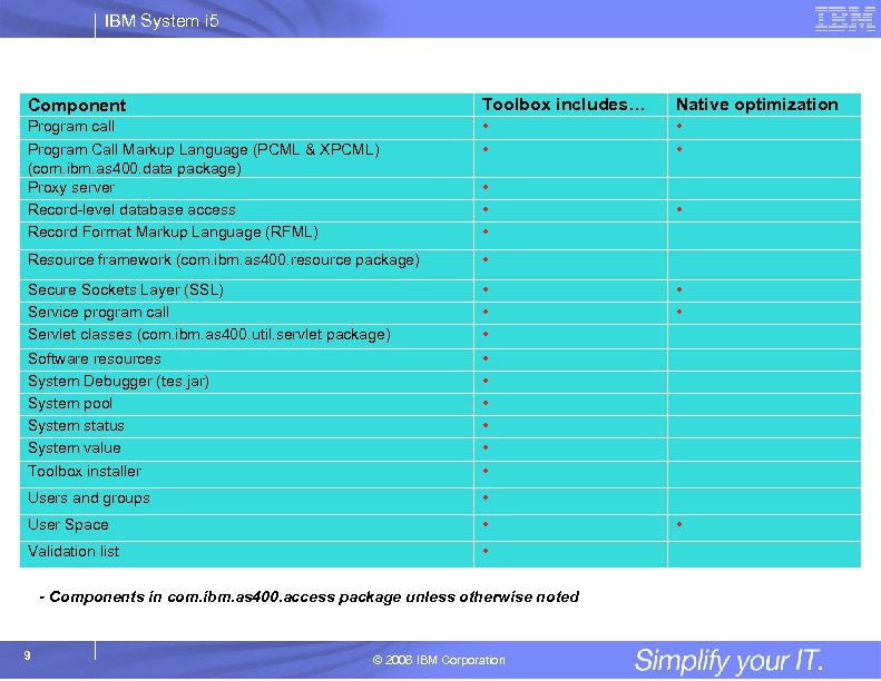 IBM System i 5 Component Toolbox includes… Native optimization Program call • • Program