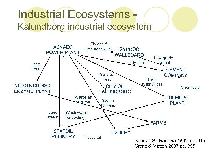 Industrial Ecosystems Kalundborg industrial ecosystem ASNAES POWER PLANT Fly ash & limestone gunk GYPROC