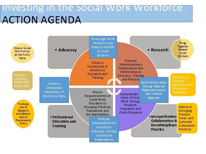 Investing in the Social Workforce ACTION AGENDA Ensure Social Work Voice at the Policy