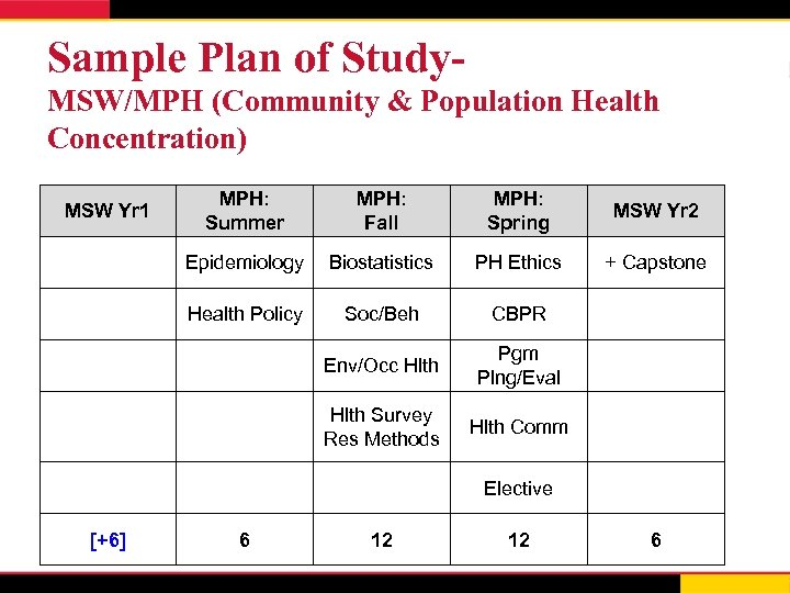 Sample Plan of Study. MSW/MPH (Community & Population Health Concentration) MPH: Summer MPH: Fall
