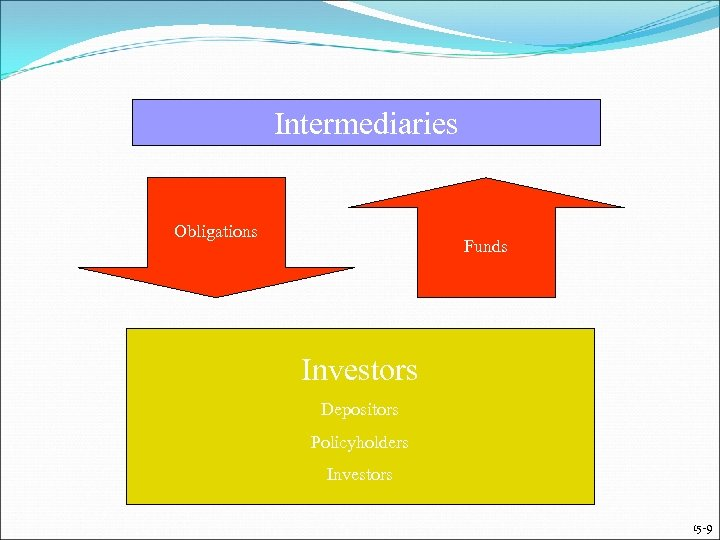 Intermediaries Obligations Funds Investors Depositors Policyholders Investors 15 -9