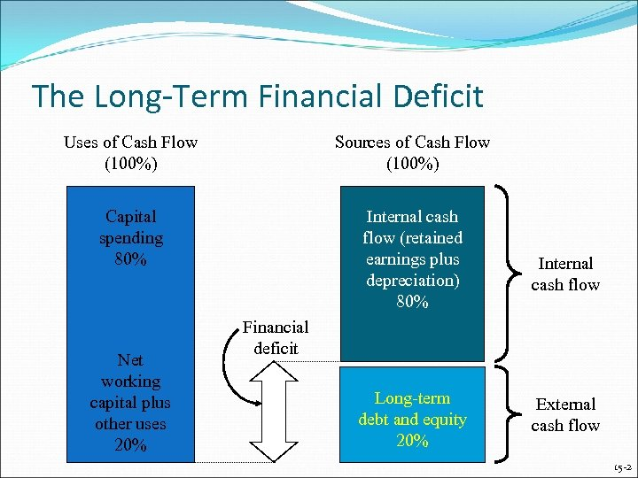 The Long-Term Financial Deficit Uses of Cash Flow (100%) Sources of Cash Flow (100%)