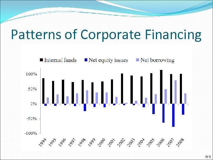 Patterns of Corporate Financing 15 -3