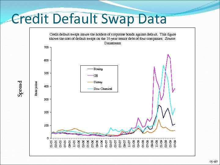 Credit Default Swap Data Credit default swaps insure the holders of corporate bonds against