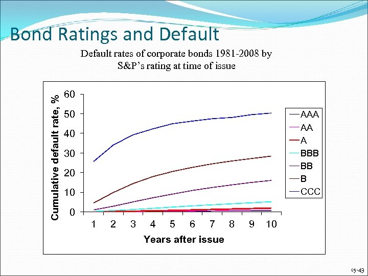 Bond Ratings and Default Cumulative default rate, % Default rates of corporate bonds 1981