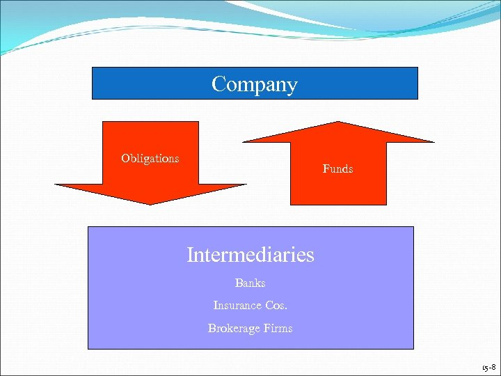 Company Obligations Funds Intermediaries Banks Insurance Cos. Brokerage Firms 15 -8