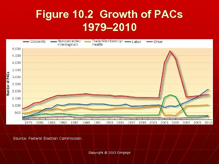 Figure 10. 2 Growth of PACs 1979– 2010 Source: Federal Election Commission. Copyright ©