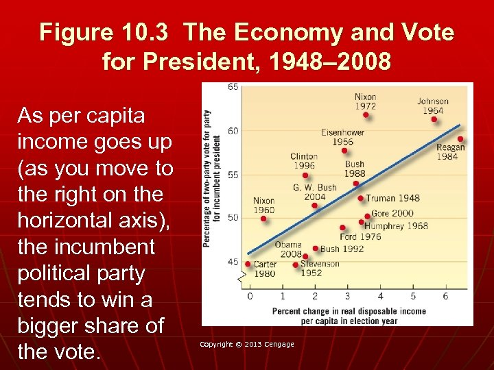Figure 10. 3 The Economy and Vote for President, 1948– 2008 As per capita