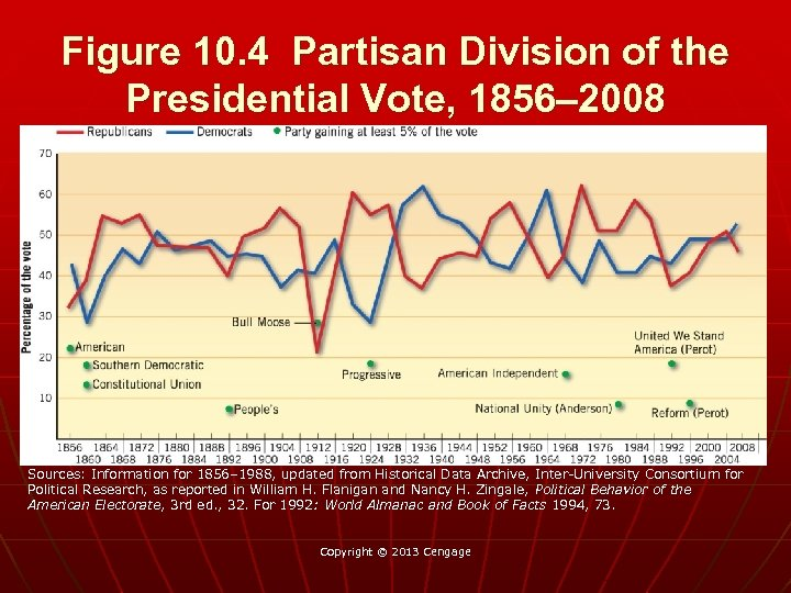Figure 10. 4 Partisan Division of the Presidential Vote, 1856– 2008 Sources: Information for