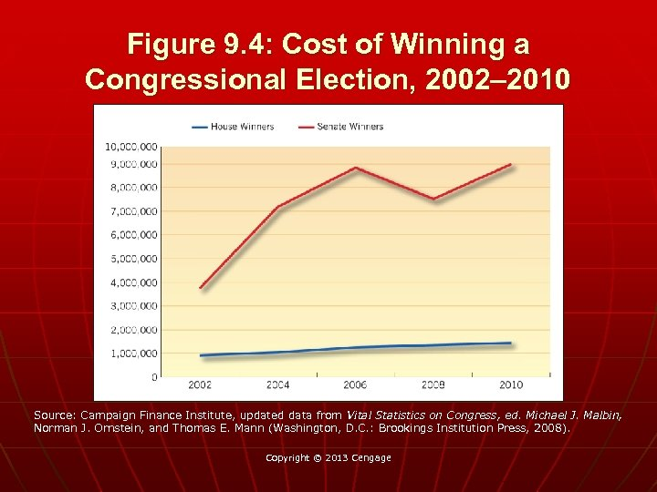 Figure 9. 4: Cost of Winning a Congressional Election, 2002– 2010 Source: Campaign Finance