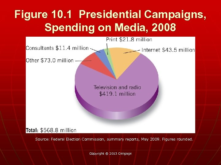 Figure 10. 1 Presidential Campaigns, Spending on Media, 2008 Source: Federal Election Commission, summary