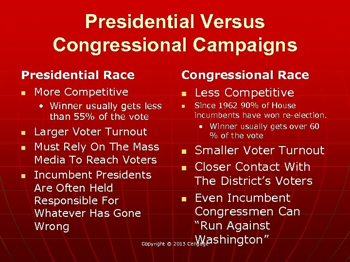 Presidential Versus Congressional Campaigns Presidential Race n Congressional Race n Less Competitive More Competitive
