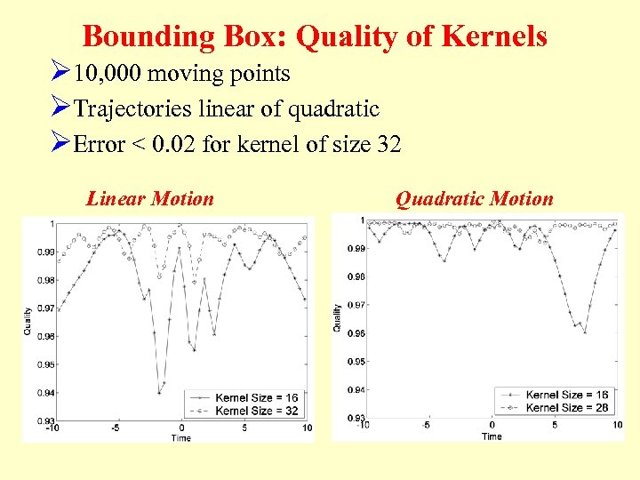 Bounding Box: Quality of Kernels Ø 10, 000 moving points ØTrajectories linear of quadratic