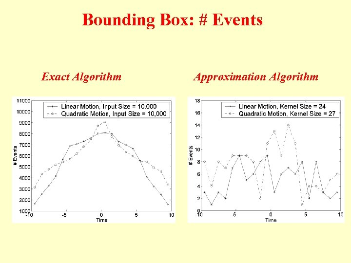 Bounding Box: # Events Exact Algorithm Approximation Algorithm