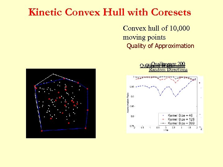Kinetic Convex Hull with Coresets Convex hull of 10, 000 moving points Quality of
