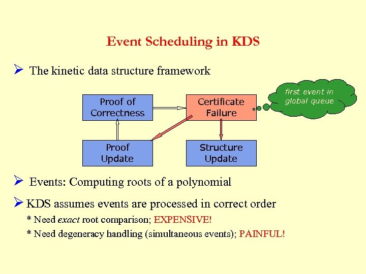 Event Scheduling in KDS Ø The kinetic data structure framework Proof of Correctness Certificate