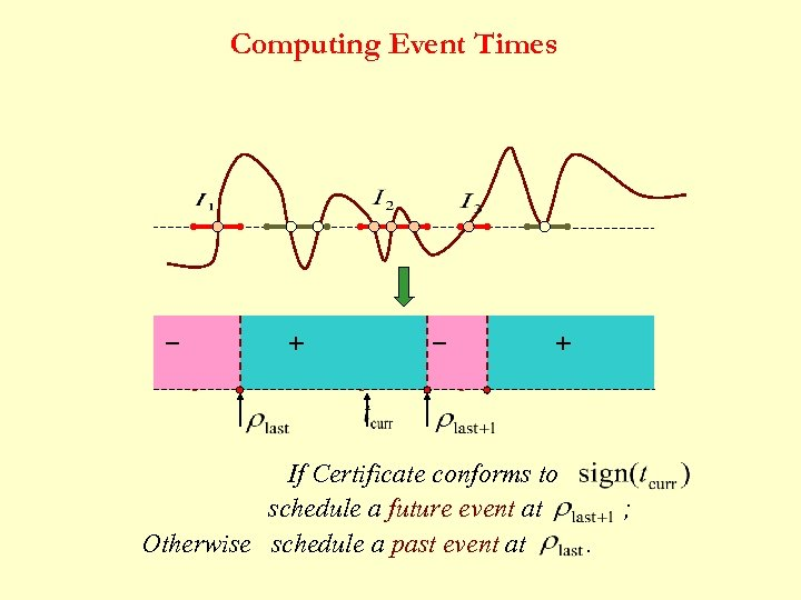 Computing Event Times _ + If Certificate conforms to schedule a future event at