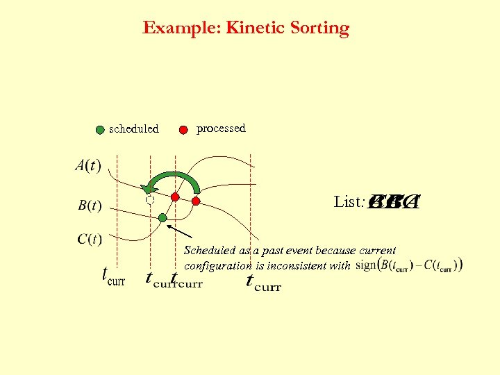 Example: Kinetic Sorting scheduled processed List: Scheduled as a past event because current configuration