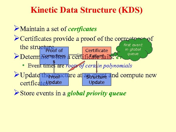 Kinetic Data Structure (KDS) ØMaintain a set of certficates ØCertificates provide a proof of