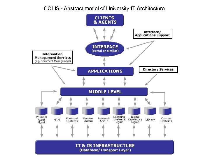 COLIS - Abstract model of University IT Architecture
