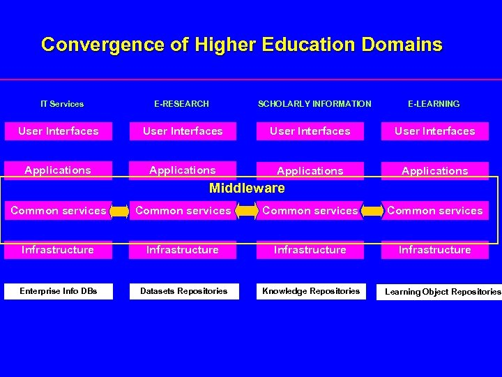Convergence of Higher Education Domains IT Services E-RESEARCH SCHOLARLY INFORMATION E-LEARNING User Interfaces Applications