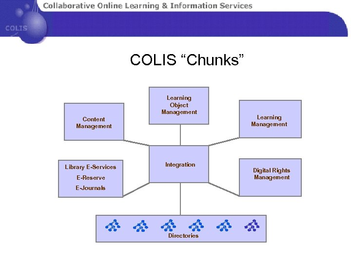 """COLIS """"Chunks"""" Learning Object Management Content Management Library E-Services Integration E-Reserve E-Journals Directories Learning"""