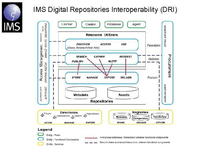 IMS Digital Repositories Interoperability (DRI)