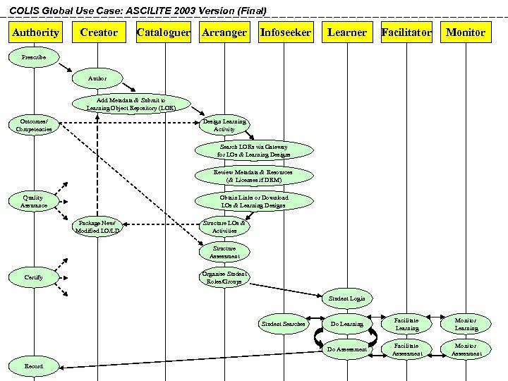 COLIS Global Use Case: ASCILITE 2003 Version (Final) Authority Creator Cataloguer Arranger Infoseeker Learner