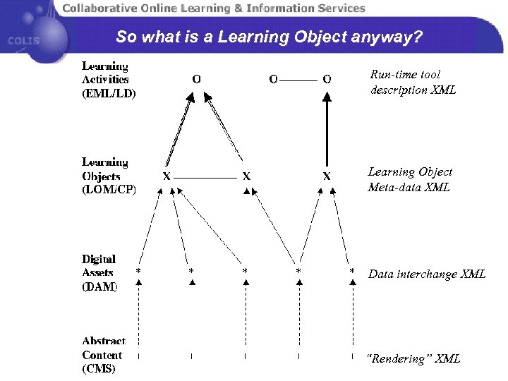 So what is a Learning Object anyway? Run-time tool description XML Learning Object Meta-data