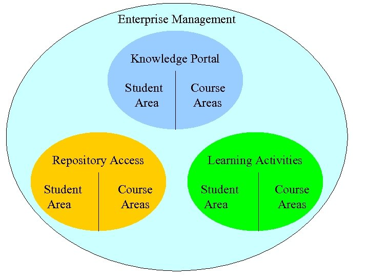 Enterprise Management Knowledge Portal Student Area Repository Access Student Area Course Areas Learning Activities