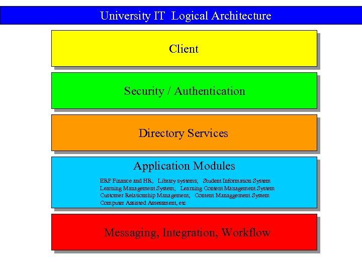 University IT Logical Architecture Client Security / Authentication Directory Services Application Modules ERP Finance