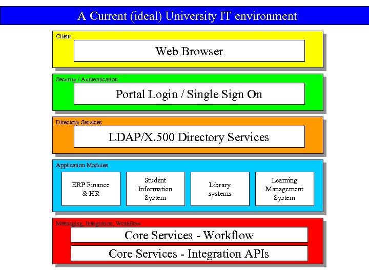 A Current (ideal) University IT environment Client Web Browser Security / Authentication Portal Login