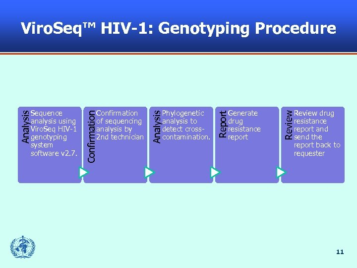 Viro. Seq™ HIV-1: Genotyping Procedure Review drug resistance report and send the report back