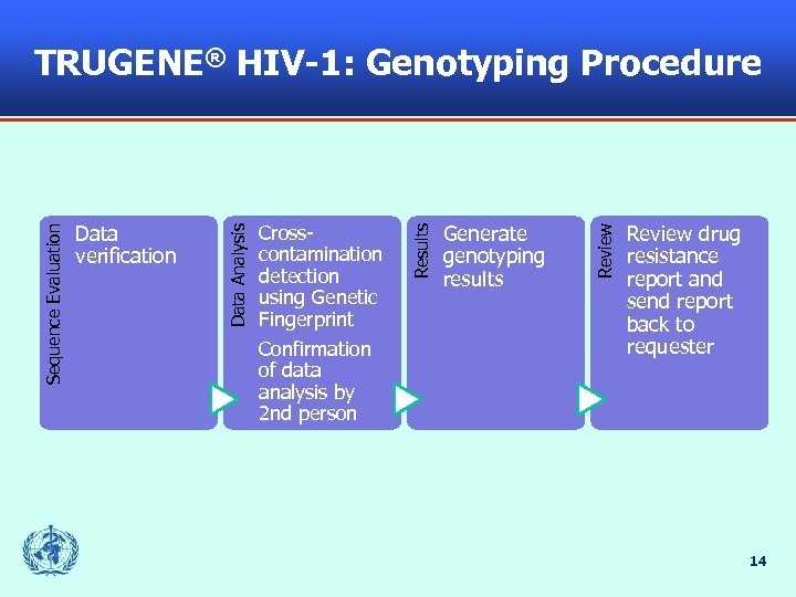 Generate genotyping results Review Crosscontamination detection using Genetic Fingerprint Confirmation of data analysis by