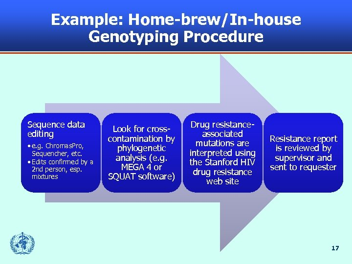Example: Home-brew/In-house Genotyping Procedure Sequence data editing • e. g. Chromas. Pro, Sequencher, etc.