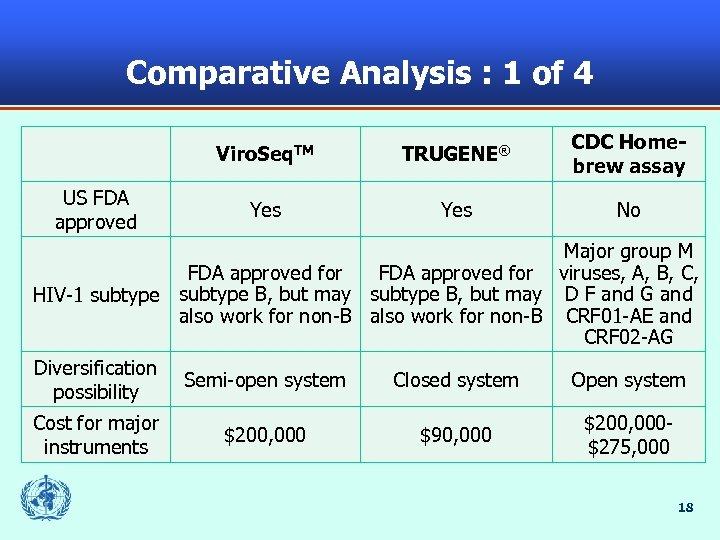 Comparative Analysis : 1 of 4 Viro. Seq. TM US FDA approved TRUGENE® CDC