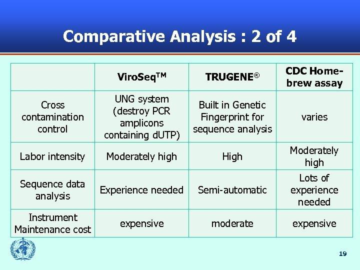 Comparative Analysis : 2 of 4 Viro. Seq. TM TRUGENE® CDC Homebrew assay Cross