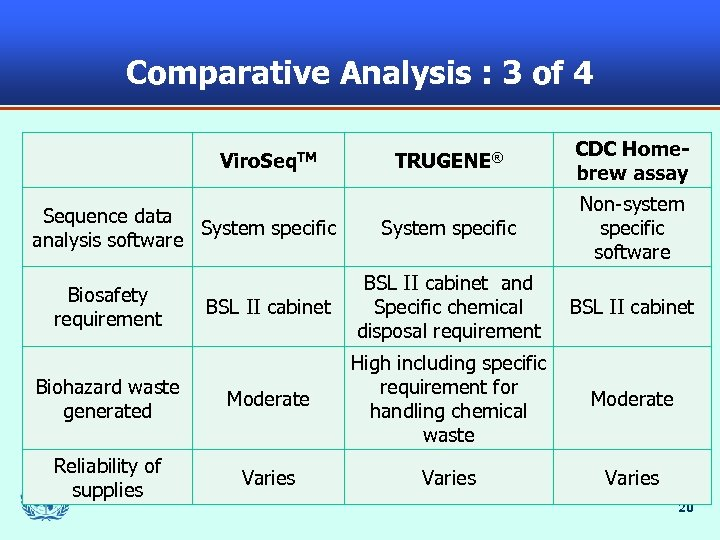Comparative Analysis : 3 of 4 TRUGENE® CDC Homebrew assay System specific Non-system specific