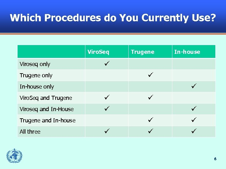 Which Procedures do You Currently Use? Viro. Seq Viroseq only Trugene only In-house only