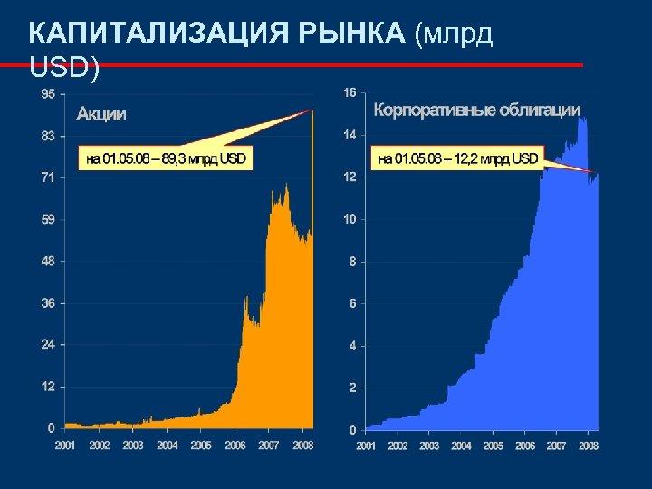 КАПИТАЛИЗАЦИЯ РЫНКА (млрд USD)