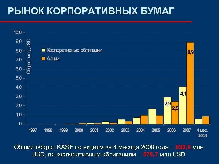 РЫНОК КОРПОРАТИВНЫХ БУМАГ Общий оборот KASE по акциям за 4 месяца 2008 года –